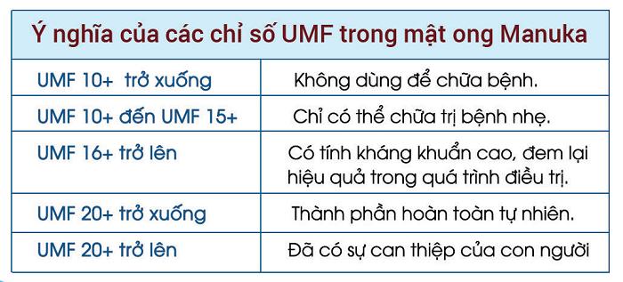 Chỉ số UMF 16+ trong kem mật ong Manuka 16+ nói lên điều gì?