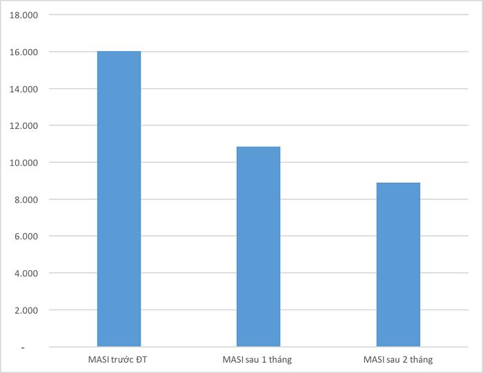 Biểu đồ thay đổi điểm MASI trung bình sau 2 tháng tham gia thử nghiệm