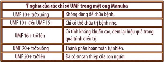 Chỉ số UMF mang nhiều ý nghĩa khác nhau